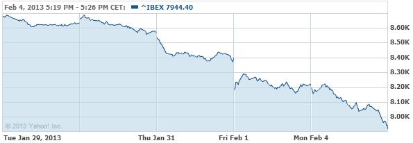 IBEX 35 Index Chart - Yahoo! Finance