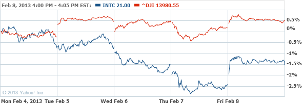 Intel Corporation Stock Chart - INTC Interactive Chart - Yahoo! Finance