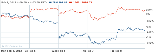 International Business Machines Stock Chart - IBM Interactive Chart - Yahoo! Finance