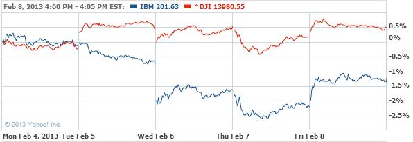 International Business Machines Stock Chart - IBM Interactive Chart - Yahoo! Finance