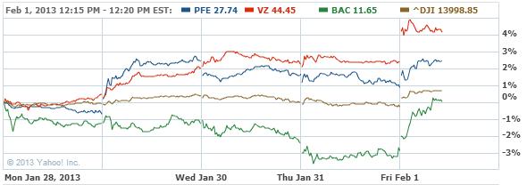 Pfizer, Inc. Common Stock Stock Chart - PFE Interactive Chart - Yahoo! Finance