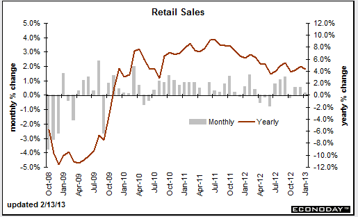 Retail Sales February 13, 2013