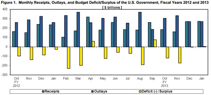 Treasury Budget