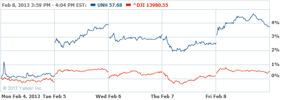 UnitedHealth Group Incorporated Stock Chart - UNH Interactive Chart - Yahoo! Finance
