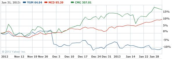 Yum! Brands, Inc. Stock Chart - YUM Interactive Chart - Yahoo! Finance
