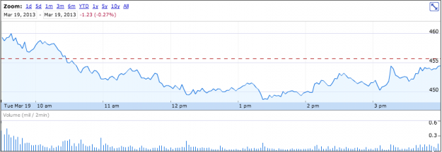 AAPL March 19