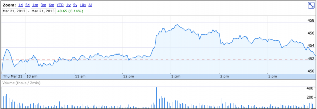 AAPL March 21