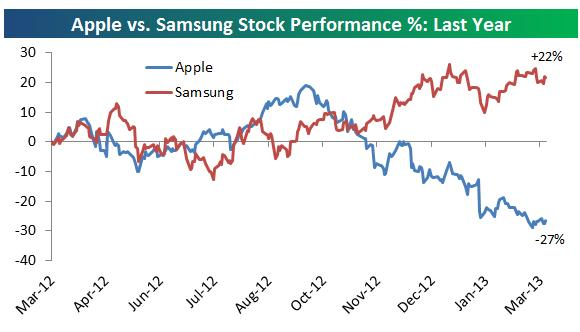 Apple vs Samsung 2012