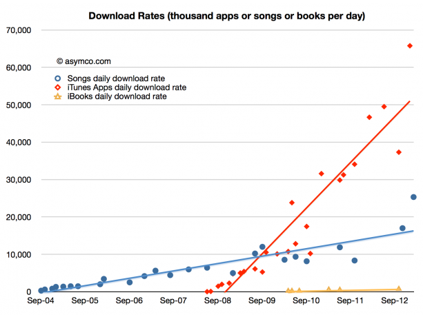 Asymco Apple downloads