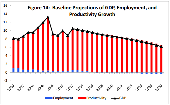 Baseline Projection China GDP Growth
