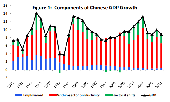 Components of Chinese GDP Growth
