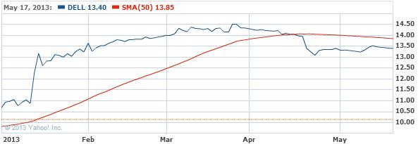 Dell Inc. Stock Chart - DELL Interactive Chart - Yahoo! Finance
