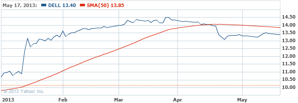 Dell Inc. Stock Chart - DELL Interactive Chart - Yahoo! Finance