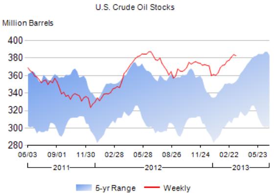 EIA Crude Oil reserves