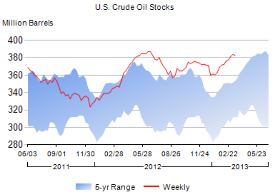 EIA Crude Oil reserves