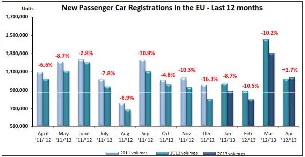 EU Car sales