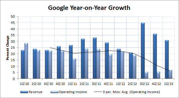 Google Year on Year Growth