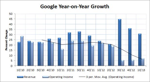 Google Year on Year Growth