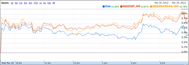 Indexes March 20