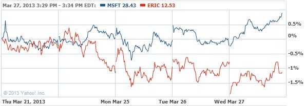 Microsoft Corporation Stock Chart - MSFT Interactive Chart - Yahoo! Finance