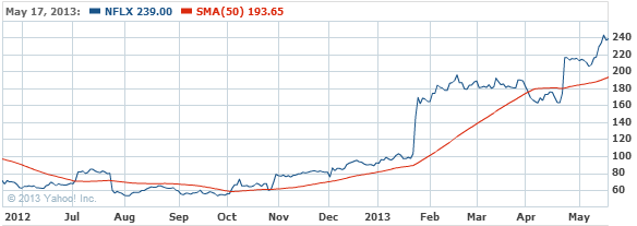 Netflix, Inc. Stock Chart - NFLX Interactive Chart - Yahoo! Finance