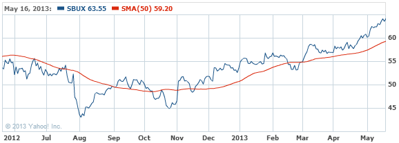 Starbucks Corporation Stock Chart - SBUX Interactive Chart - Yahoo! Finance