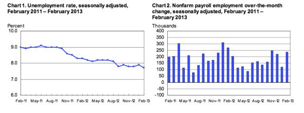 UnemploymentFeb2013