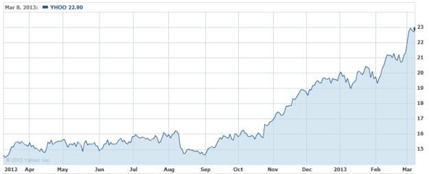Yahoo stock Mayer