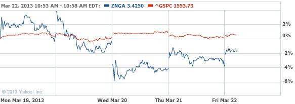 Zynga Inc. Stock Chart - ZNGA Interactive Chart - Yahoo! Finance