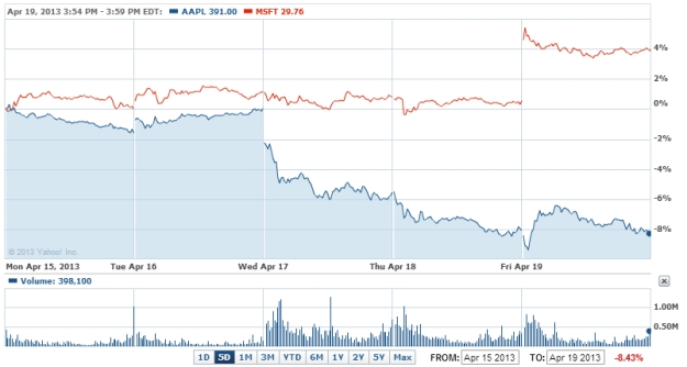 AAPL close msft