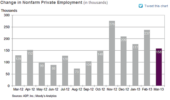 ADP National Employment Report - March 2013 - NER