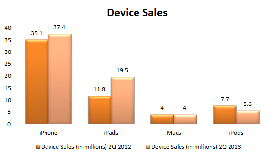 Apple 2Q2013 Device Sales