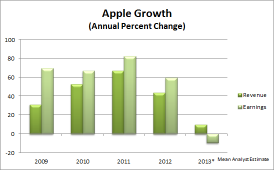 Apple Growth Annual Percent Change