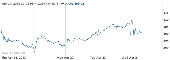 Apple Inc. Stock Chart - AAPL Interactive Chart - Yahoo! Finance