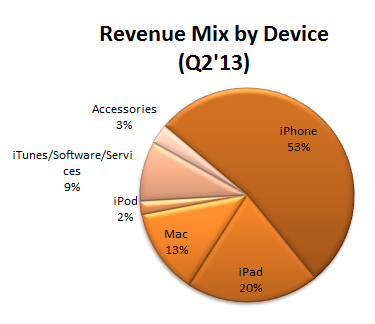 Apple Revenue Mix By Device