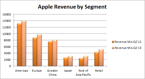 Apple Revenue by Segment