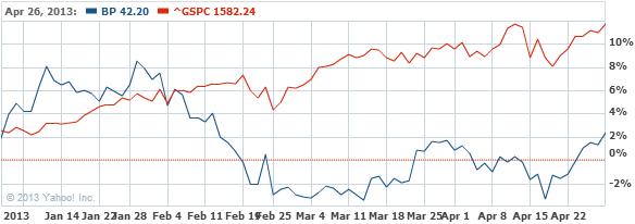 BP p.l.c. Common Stock Stock Chart - BP Interactive Chart - Yahoo! Finance