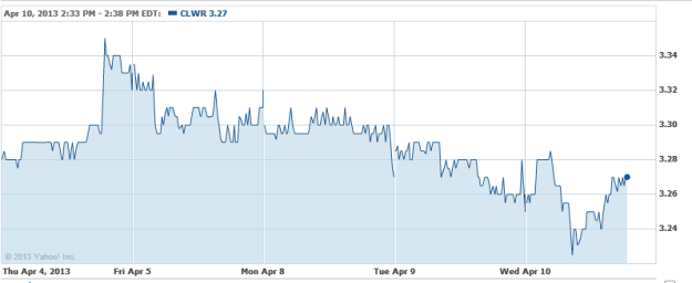 Clearwire Has Another Suitor and 2 Telecom Stocks Seeing ...