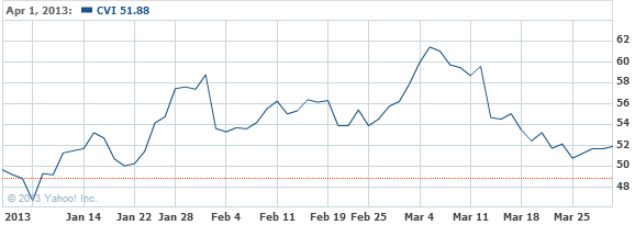 CVR Energy Inc. Common Stock Stock Chart - CVI Interactive Chart - Yahoo! Finance