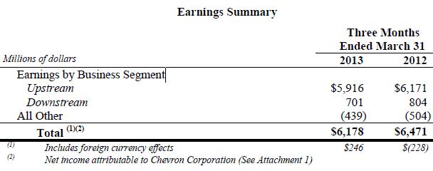 Chevron first-quarter profit down on weaker oil prices - Yahoo! Finance