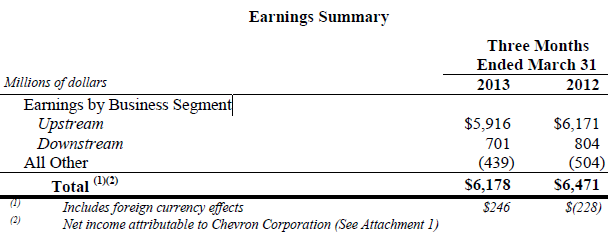 Chevron first-quarter profit down on weaker oil prices - Yahoo! Finance