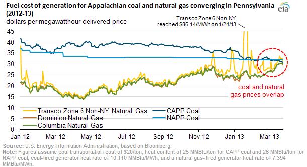 Coal-NatGas