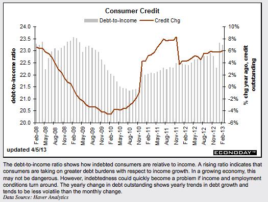 ConsumerCredit4:5