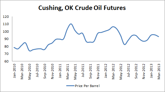 Cushing OK Crude Oil Futures