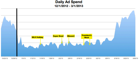 DailyAdSpend