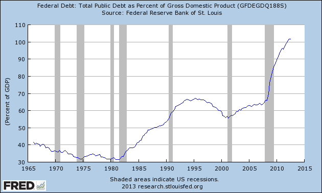 Debt as percent of GDP