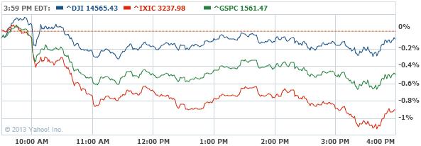 Dow Jones Industrial Average Index Chart - Yahoo! Finance