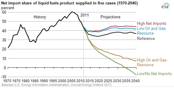 EIA Net Liquids Import