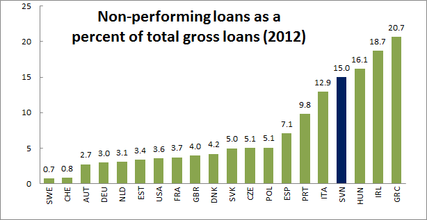 EU Non-Performing Loans Percent to GDP