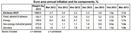 Euro area inflation